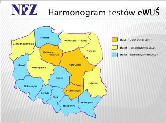 Harmonogram testów eWUŚ (źródło: NFZ)