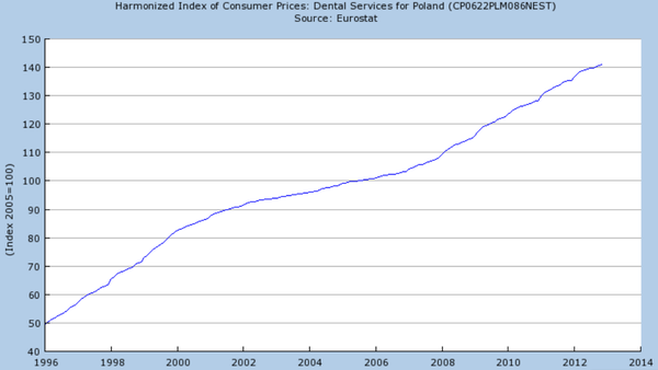 Ceny usług dentystycznych w Polsce. Jakie będą w 2014 r.?