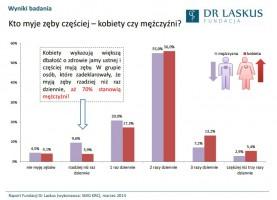Fundacja Dr Laskus: mężczyźni myją zęby rzadziej niż kobiety