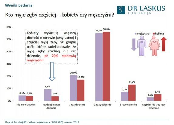 Fundacja Dr Laskus: mężczyźni myją zęby rzadziej niż kobiety (źródło: Fundacja Dr Laskus)