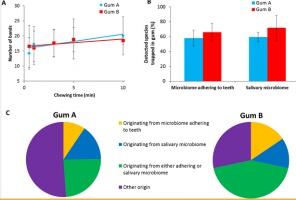 Badania naukowe o użyteczności: gumy do żucia vs nici dentystyczne