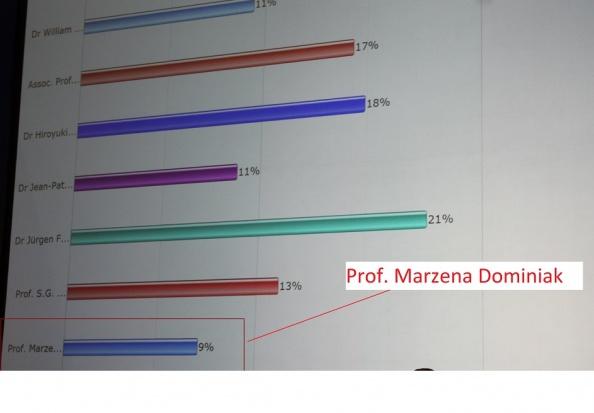 Prof. Marzena Dominiak nie została wybrana do Komitetu Edukacyjnego FDI, ale…
