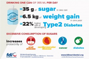 FDI wydała kolejne zalecenia zmierzające do zmniejszenia spożycia cukru