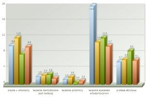 """Stomatologia: kolejki """"na NFZ"""" znowu dłuższe"""
