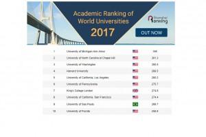 Lista szanghajska wewnętrzną sprawą amerykańskich uniwersytetów medycznych