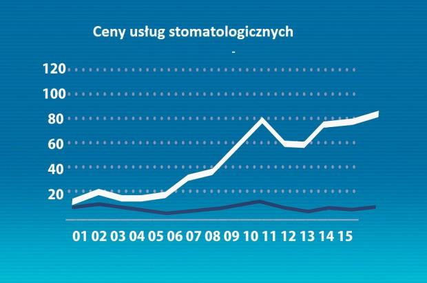 Niski wzrost cen usług stomatologicznych
