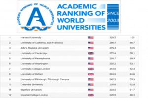 Uniwersytety Medyczne z Polski na liście Szanghajskiej daleko