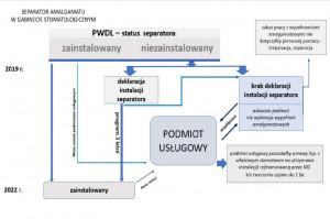 Separatory rtęci: ścieżka postępowania
